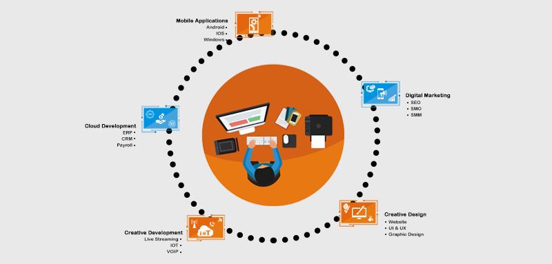 08dadea52 Mobile App Development Companies